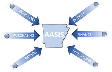AASIS Service Center